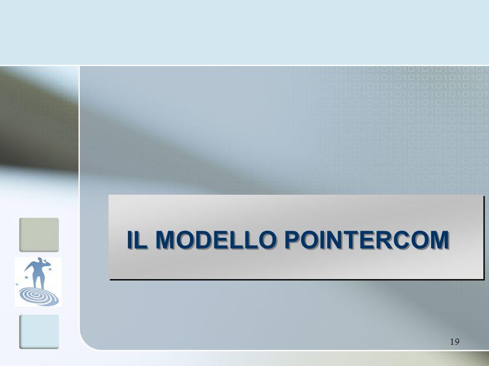 IL MODELLO POINTERCOM