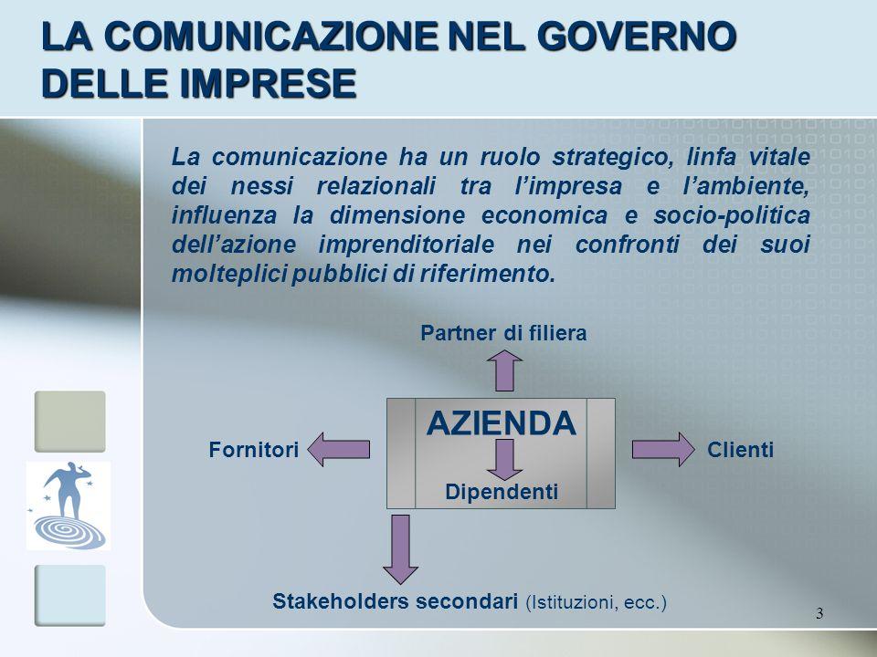 LA COMUNICAZIONE NEL GOVERNO DELLE IMPRESE