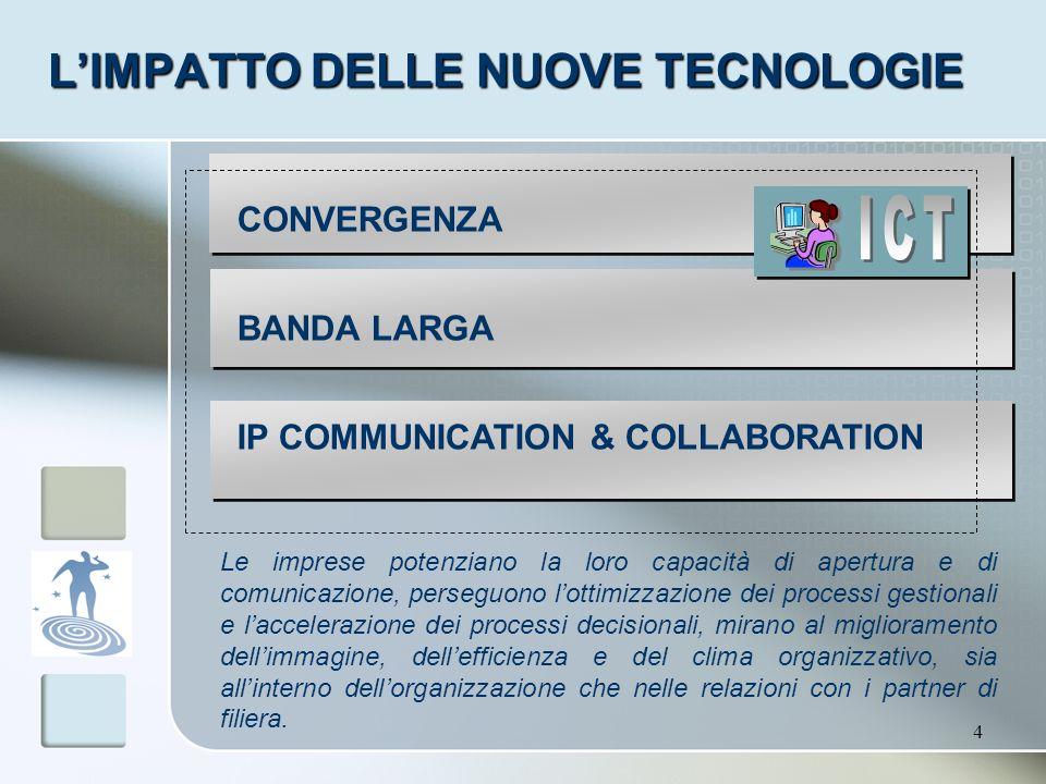 L'IMPATTO DELLE NUOVE TECNOLOGIE