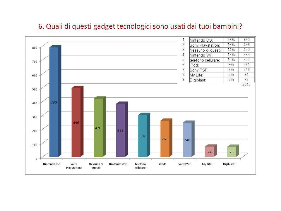 6. Quali di questi gadget tecnologici sono usati dai tuoi bambini