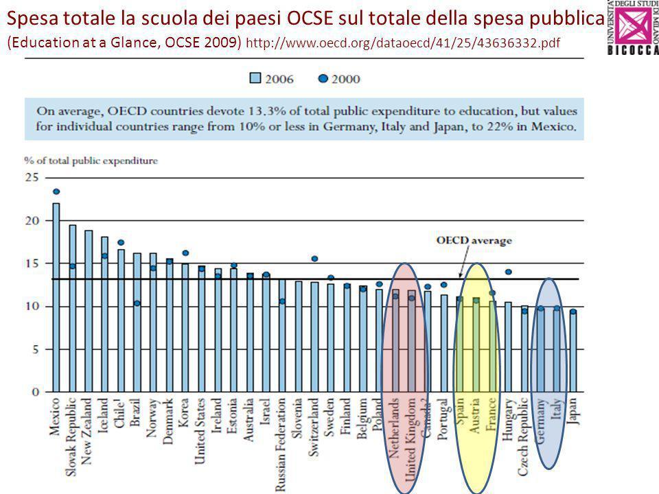 Spesa totale la scuola dei paesi OCSE sul totale della spesa pubblica (Education at a Glance, OCSE 2009) http://www.oecd.org/dataoecd/41/25/43636332.pdf