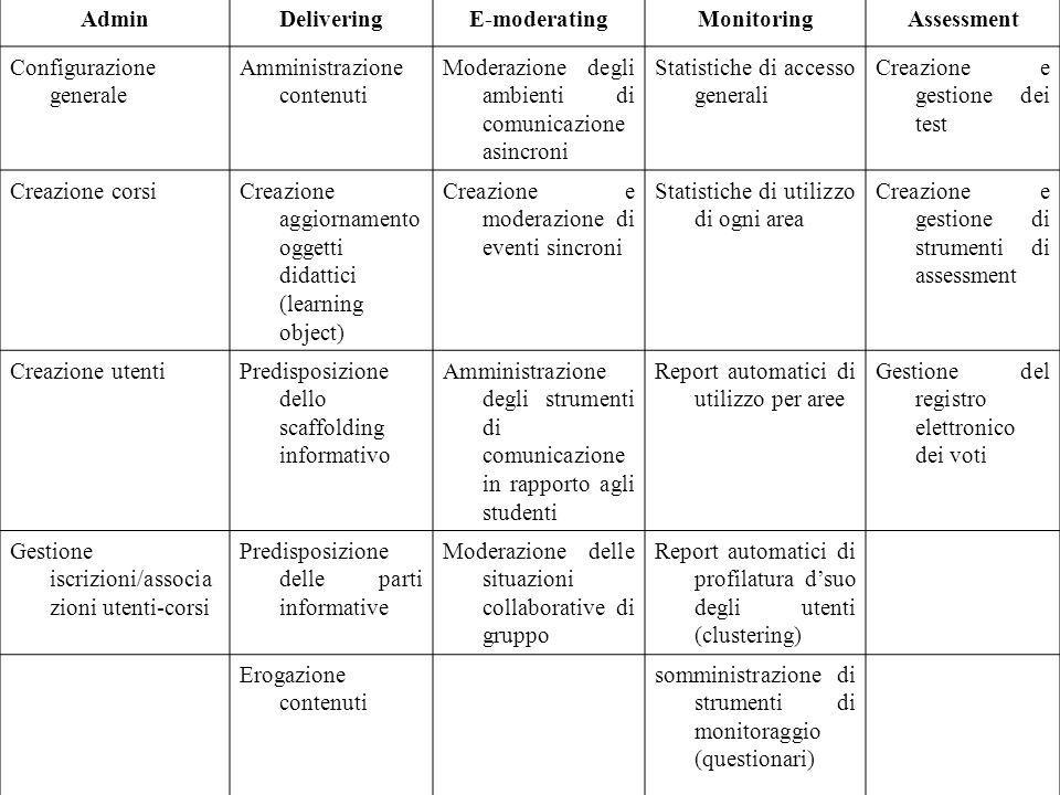 Admin Delivering. E-moderating. Monitoring. Assessment. Configurazione generale. Amministrazione contenuti.