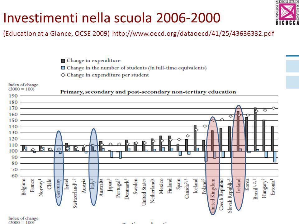 Investimenti nella scuola 2006-2000 (Education at a Glance, OCSE 2009) http://www.oecd.org/dataoecd/41/25/43636332.pdf