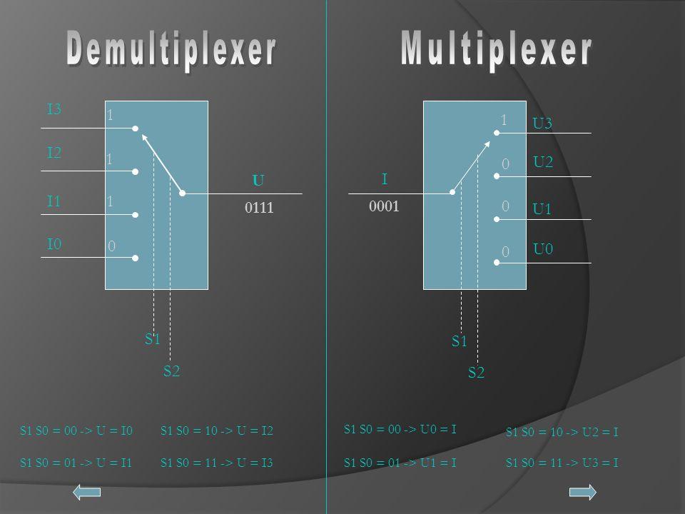 Demultiplexer Multiplexer I3 1 1 U3 I2 1 U2 U I I1 1 0111 0001 U1 I0
