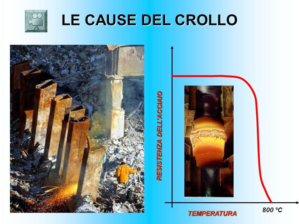 LE CAUSE DEL CROLLO RESISTENZA DELL'ACCIAIO 800 °C TEMPERATURA