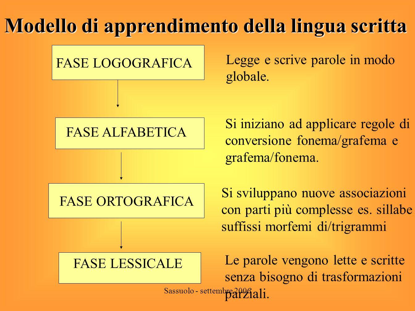 Modello di apprendimento della lingua scritta