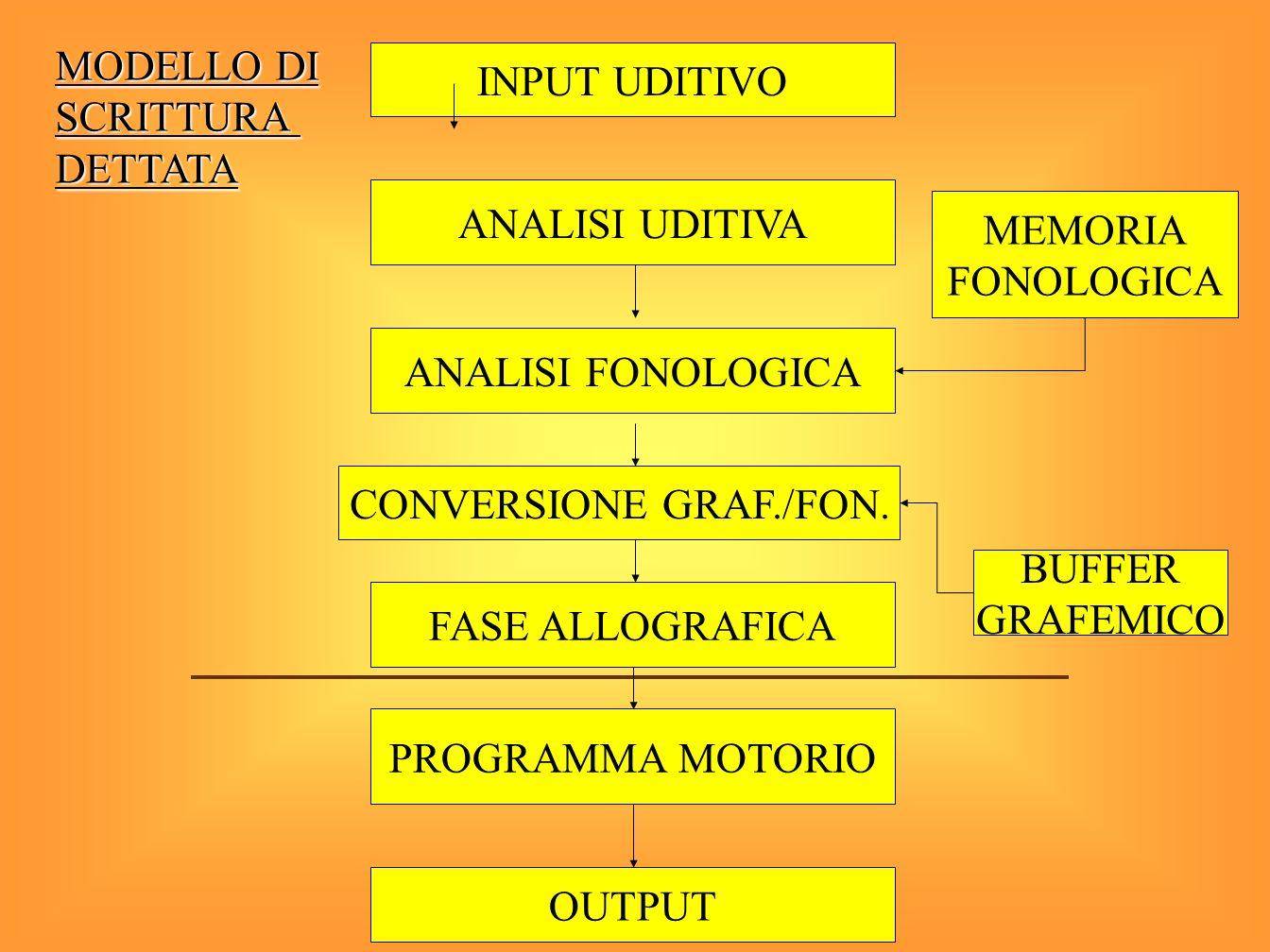 MODELLO DI INPUT UDITIVO SCRITTURA DETTATA ANALISI UDITIVA MEMORIA