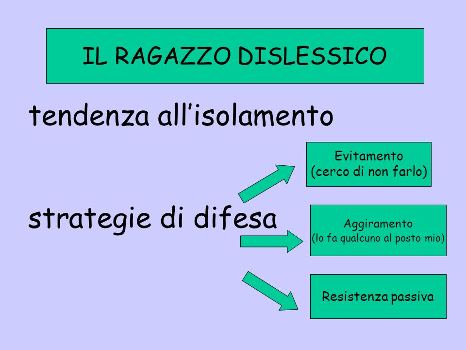 tendenza all'isolamento strategie di difesa