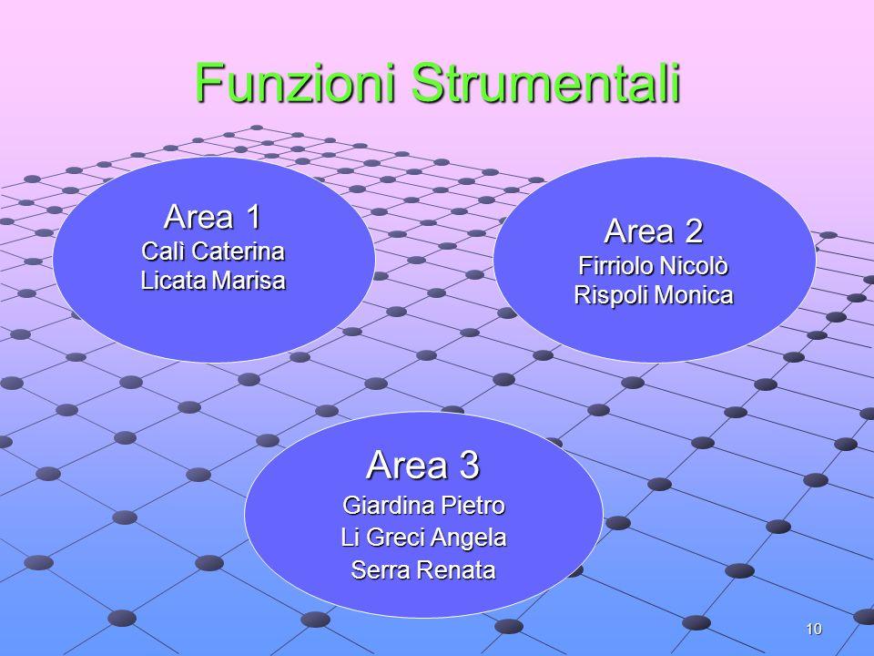 Funzioni Strumentali Area 3 Area 1 Area 2 Calì Caterina