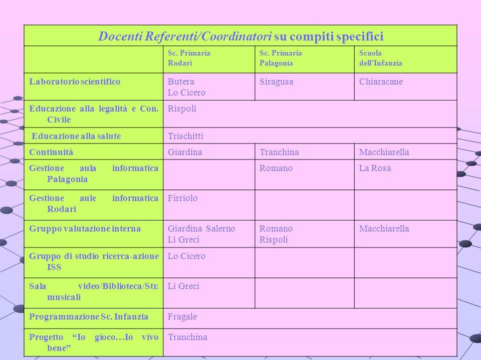 Docenti Referenti/Coordinatori su compiti specifici