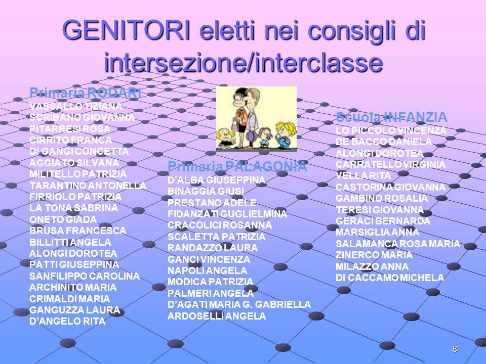 GENITORI eletti nei consigli di intersezione/interclasse