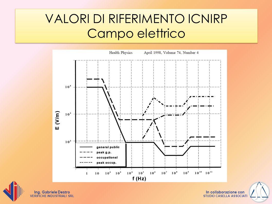 VALORI DI RIFERIMENTO ICNIRP Campo elettrico