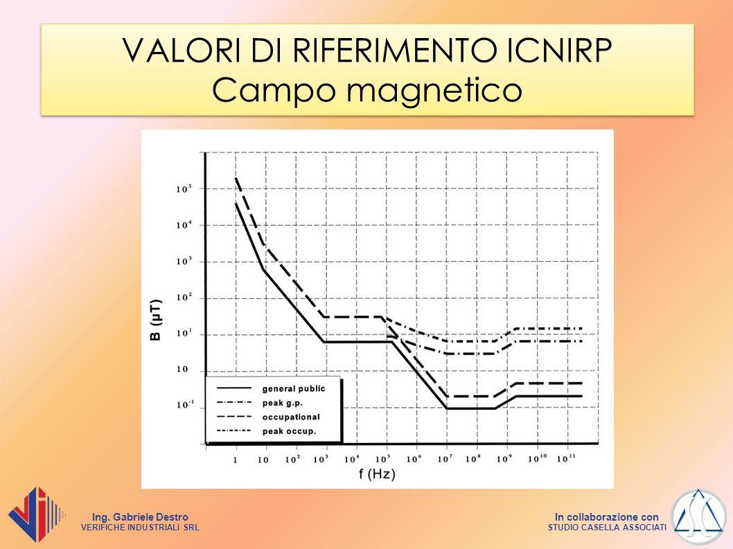 VALORI DI RIFERIMENTO ICNIRP Campo magnetico