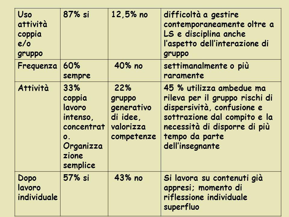 Uso attività coppia e/o gruppo 87% si 12,5% no