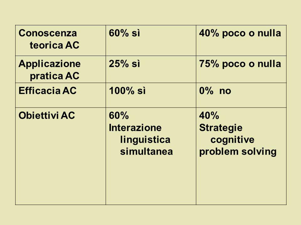 Applicazione pratica AC 25% sì 75% poco o nulla Efficacia AC 100% sì