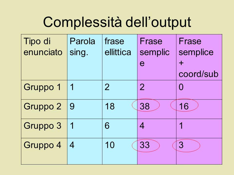 Complessità dell'output