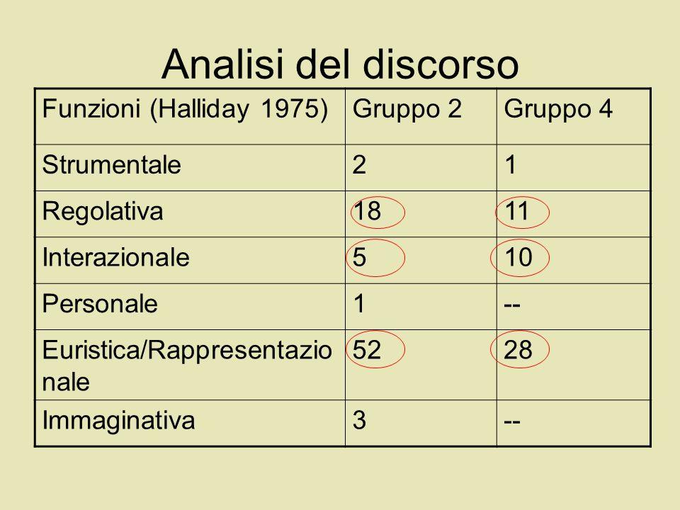 Analisi del discorso Funzioni (Halliday 1975) Gruppo 2 Gruppo 4
