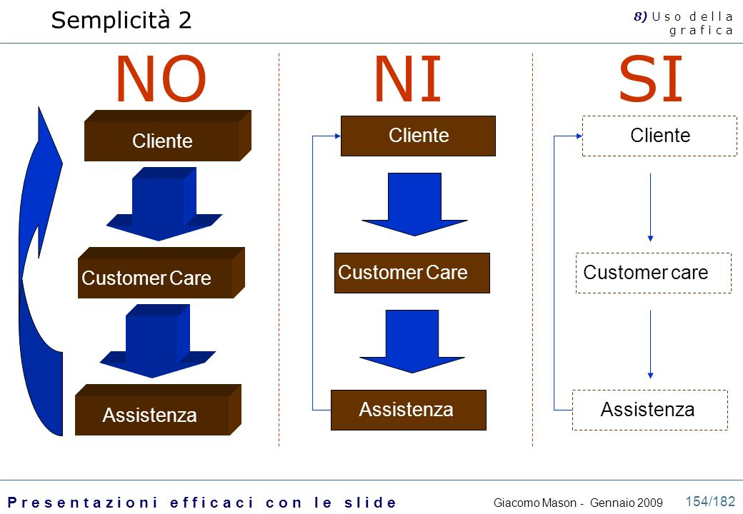 NO NI SI Semplicità 2 Assistenza Customer Care Cliente Assistenza