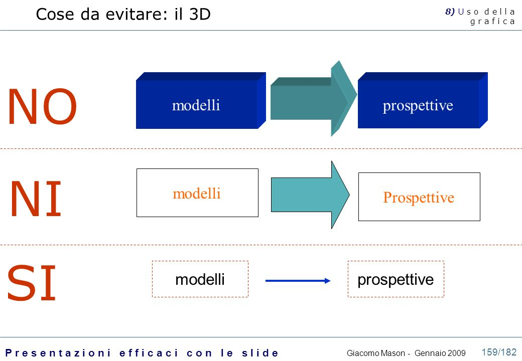 NO NI SI Cose da evitare: il 3D modelli prospettive modelli