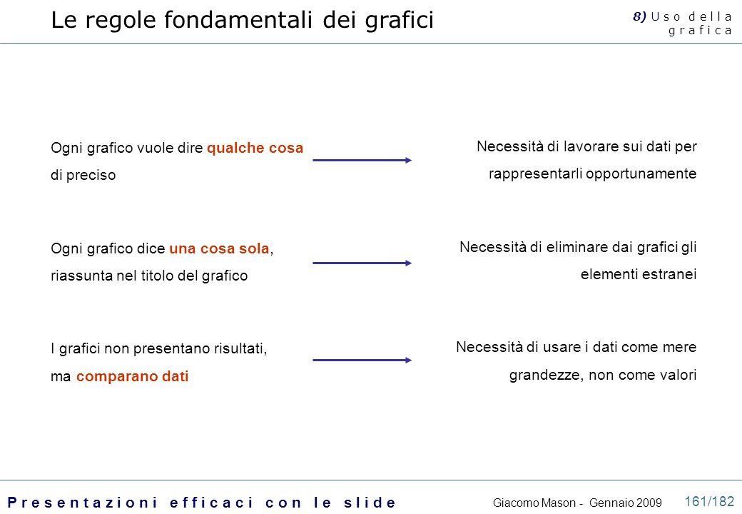 Le regole fondamentali dei grafici