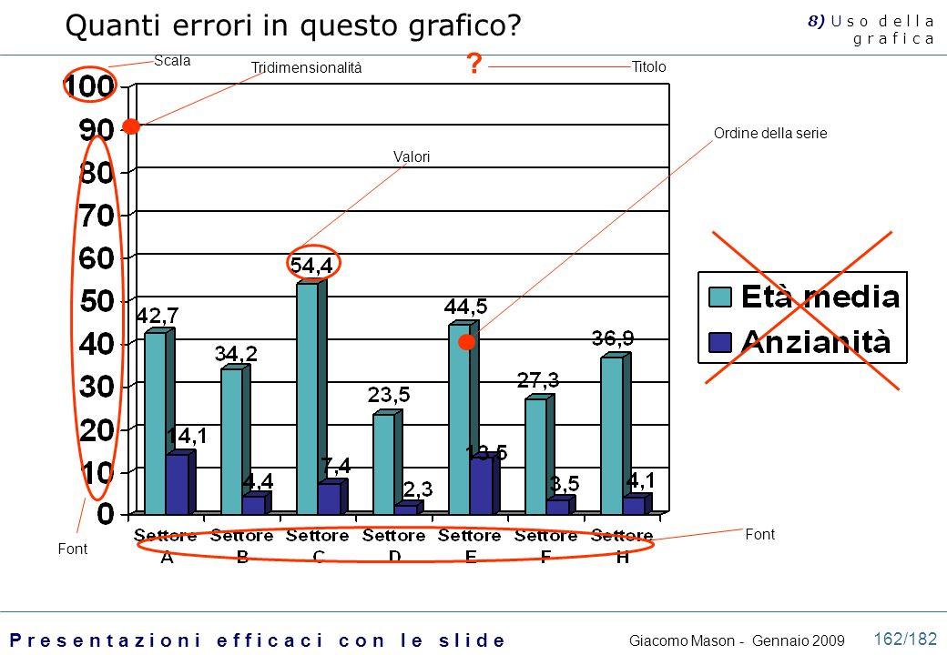 Quanti errori in questo grafico