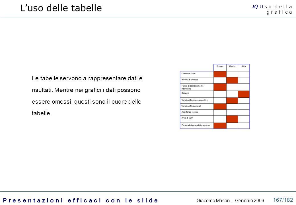 L'uso delle tabelle 8) U s o d e l l a. g r a f i c a.