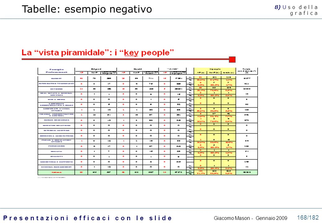 Tabelle: esempio negativo