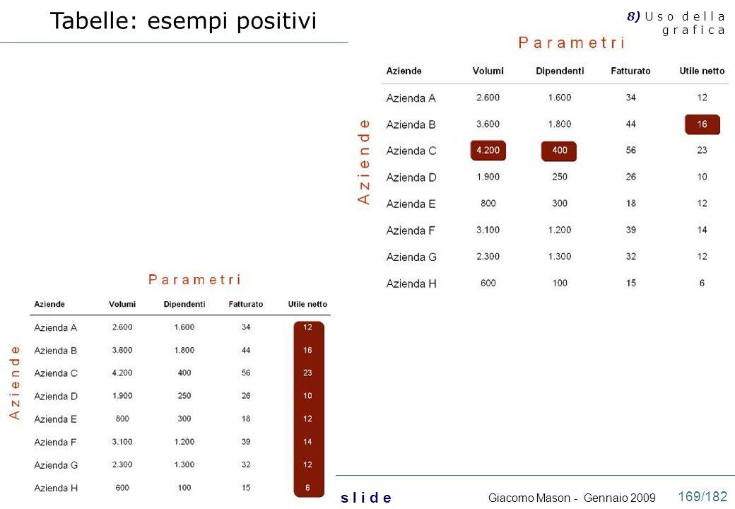 Tabelle: esempi positivi