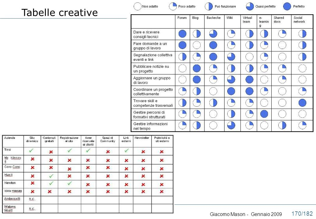 Tabelle creative 6) U s o d e l l a g r a f i c a