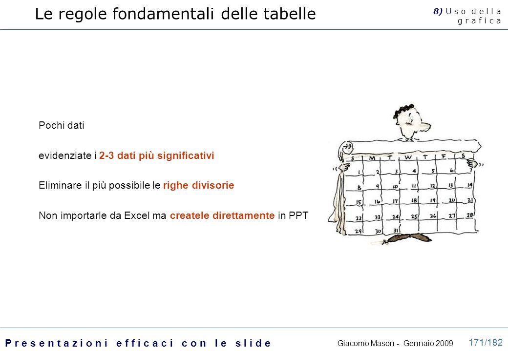 Le regole fondamentali delle tabelle