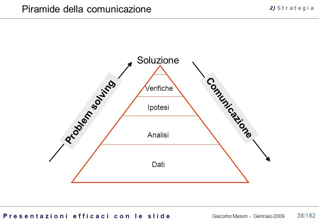 Piramide della comunicazione
