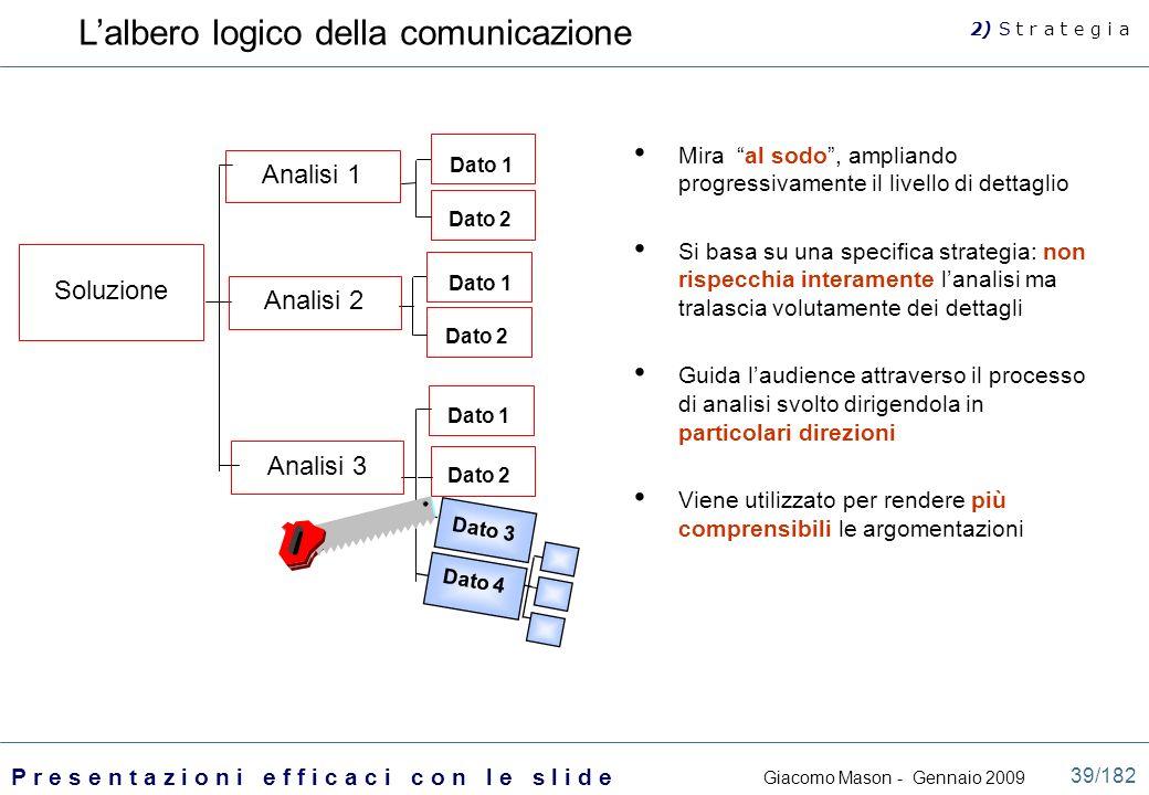 L'albero logico della comunicazione
