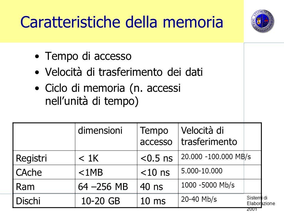 Caratteristiche della memoria