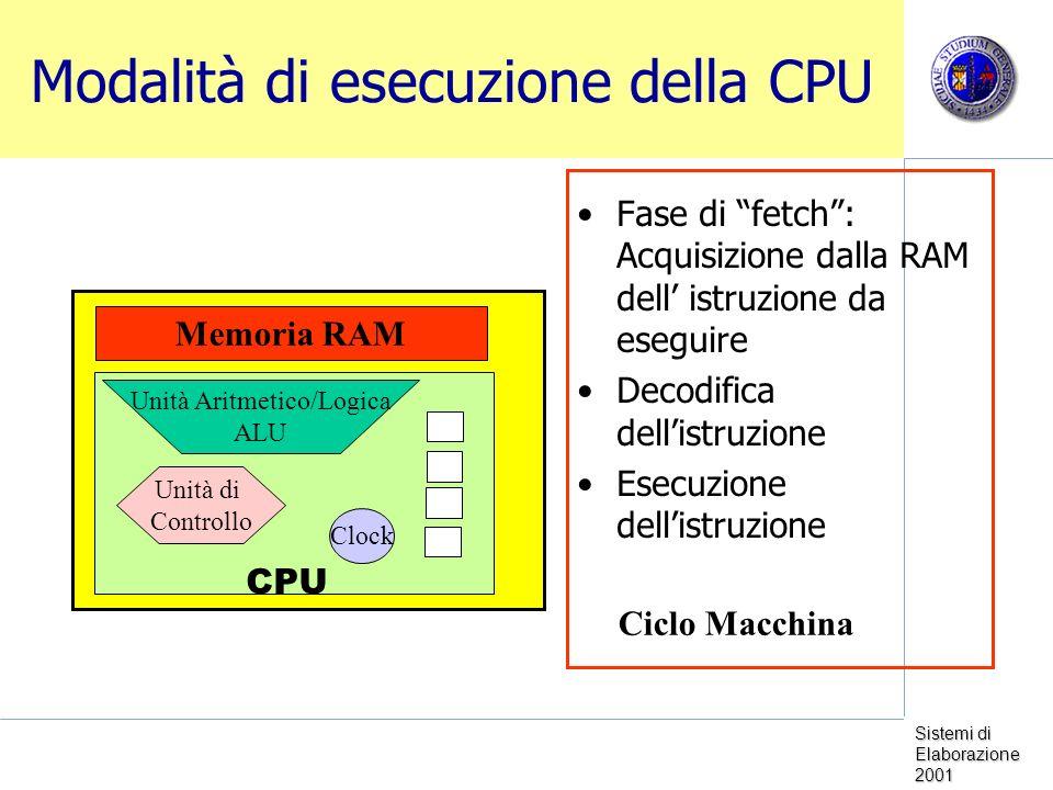 Modalità di esecuzione della CPU