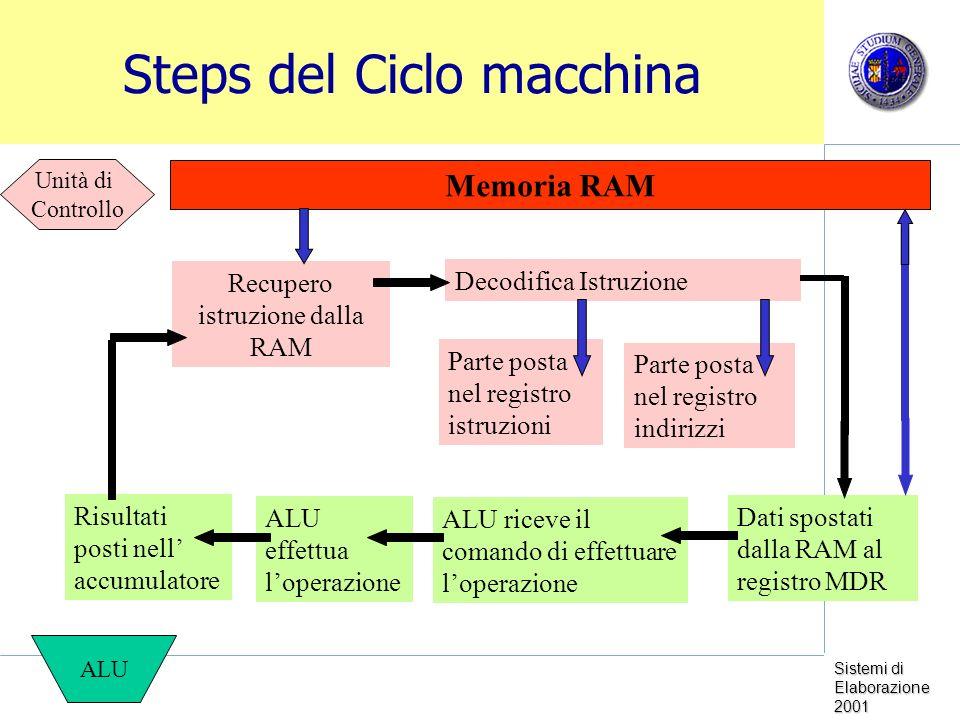 Steps del Ciclo macchina