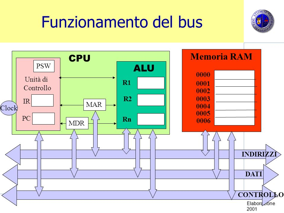 Funzionamento del bus Memoria RAM CPU ALU PSW R1 R2 Rn 0000 Unità di