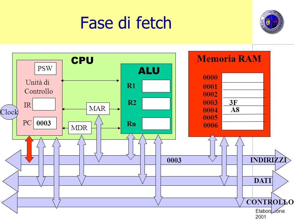 Fase di fetch Memoria RAM CPU ALU PSW R1 R2 Rn 0000 Unità di Controllo