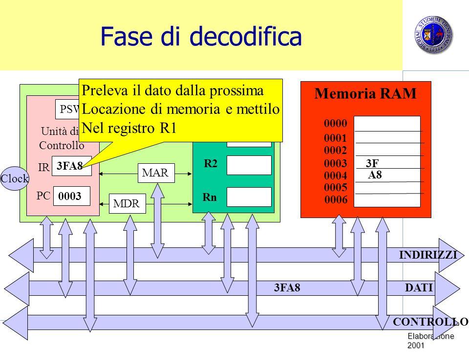 Fase di decodifica Preleva il dato dalla prossima Memoria RAM CPU