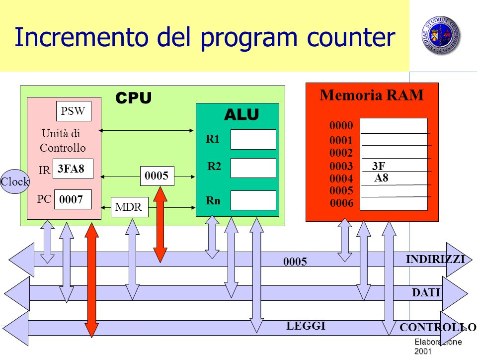 Incremento del program counter