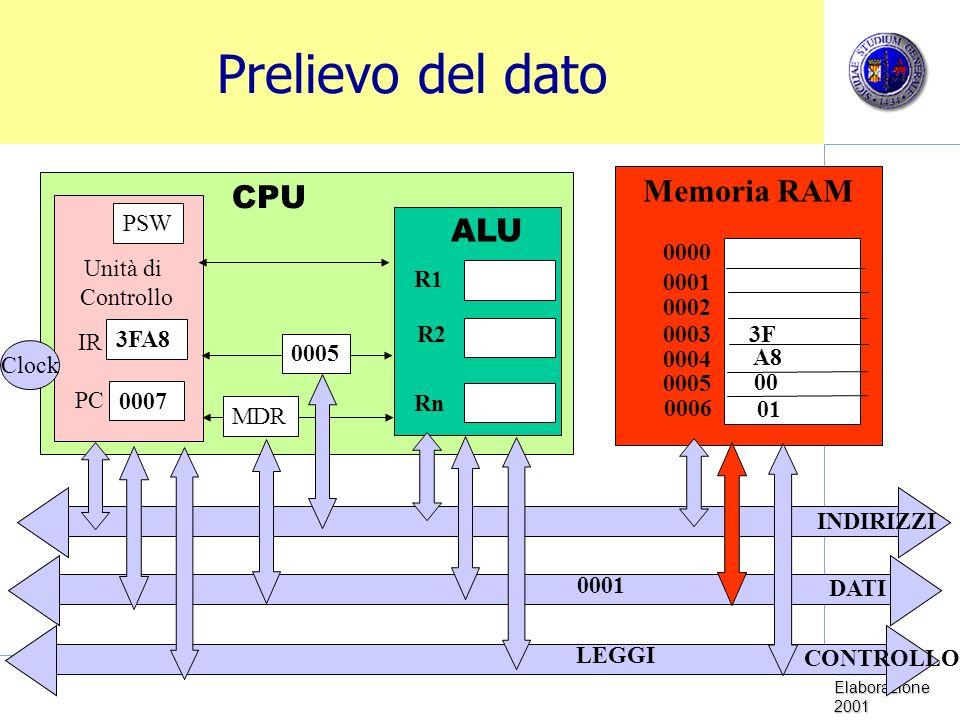 Prelievo del dato Memoria RAM CPU ALU PSW R1 R2 Rn 0000 Unità di