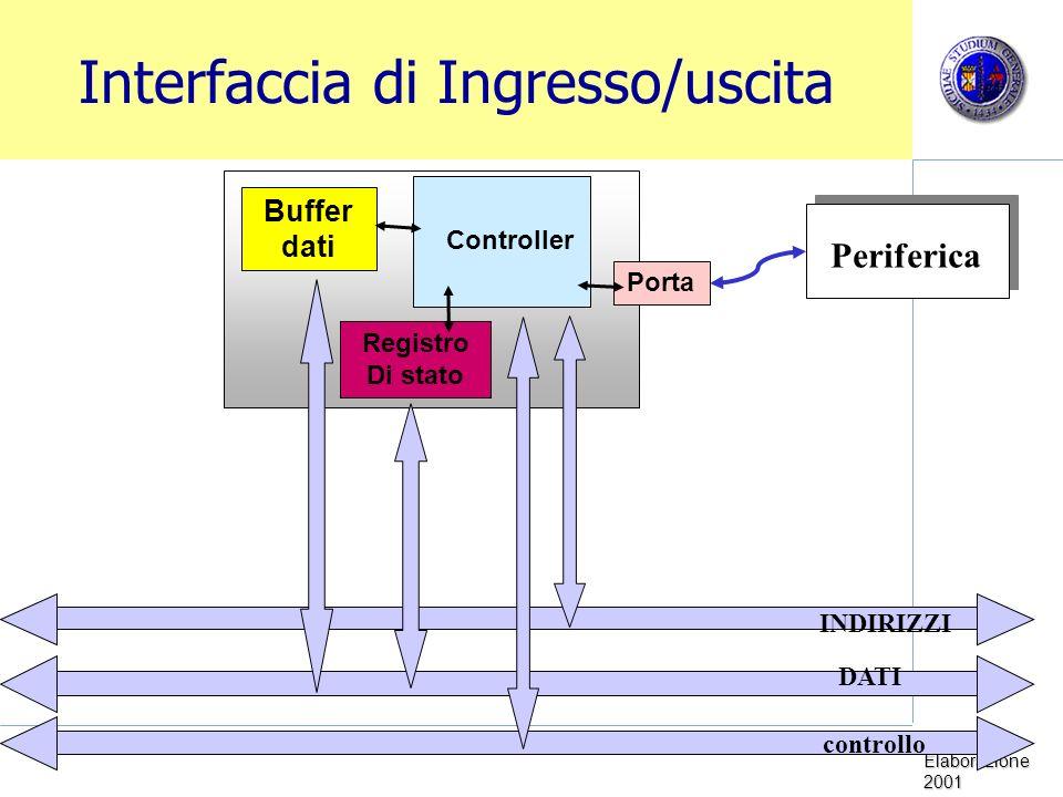 Interfaccia di Ingresso/uscita