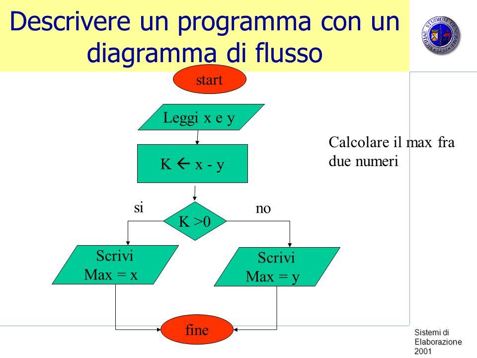 Descrivere un programma con un diagramma di flusso