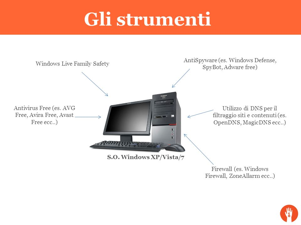 Gli strumenti AntiSpyware (es. Windows Defense, SpyBot, Adware free)