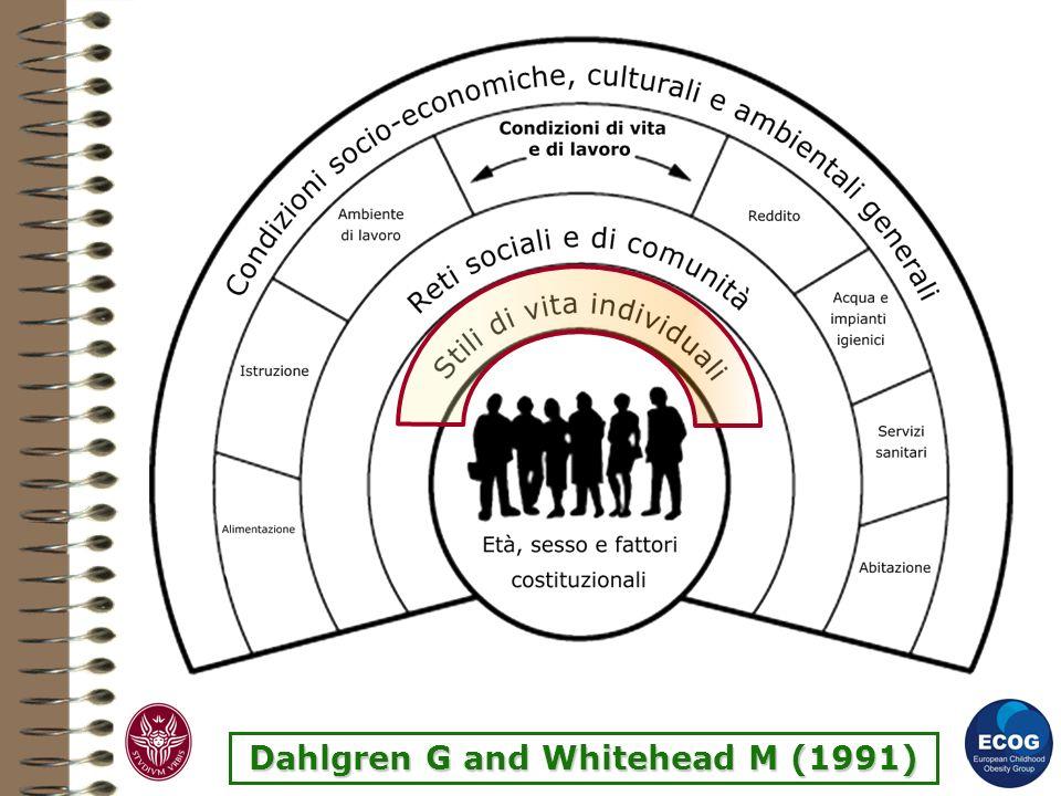 Dahlgren G and Whitehead M (1991)