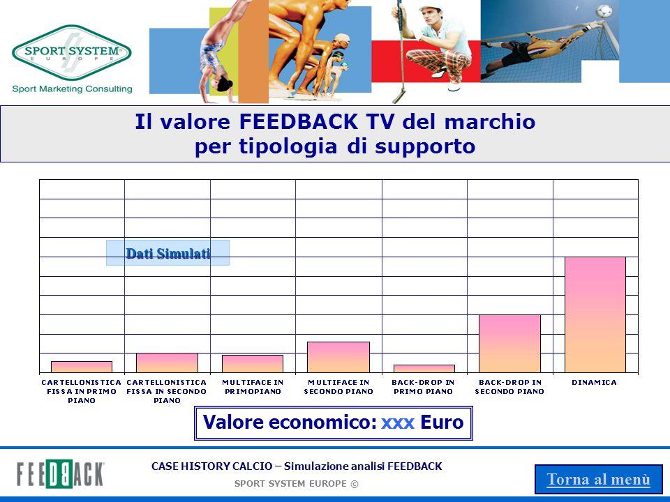 Il valore FEEDBACK TV del marchio per tipologia di supporto