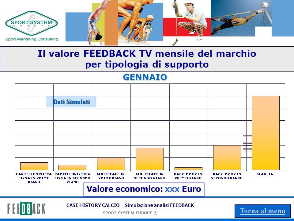 Il valore FEEDBACK TV mensile del marchio per tipologia di supporto