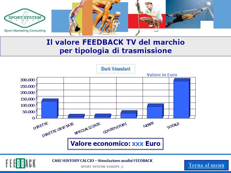 Il valore FEEDBACK TV del marchio per tipologia di trasmissione