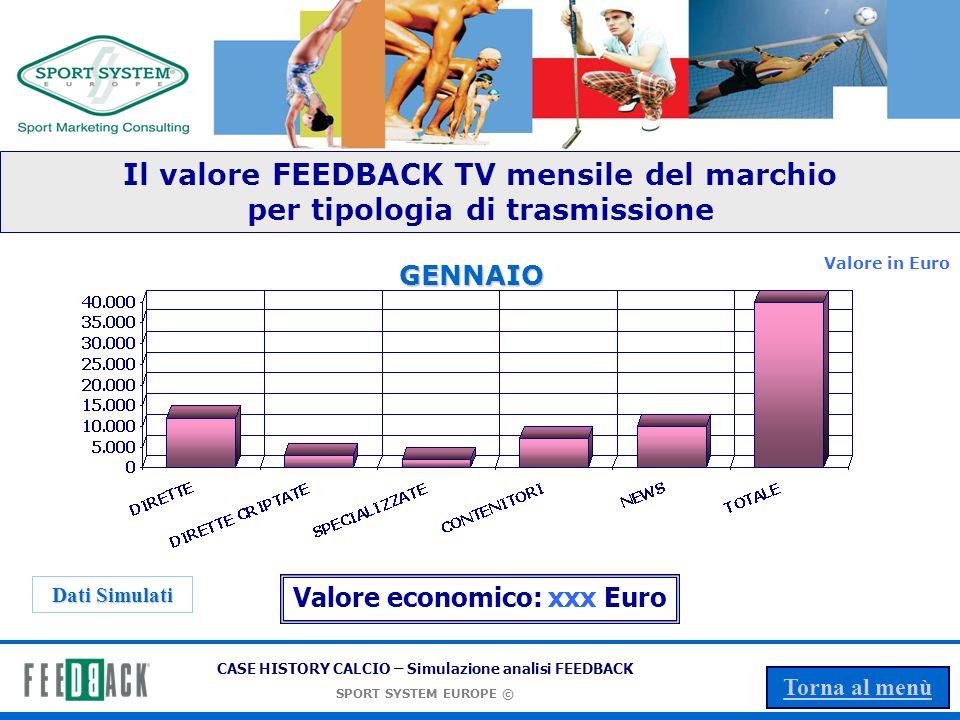 Il valore FEEDBACK TV mensile del marchio