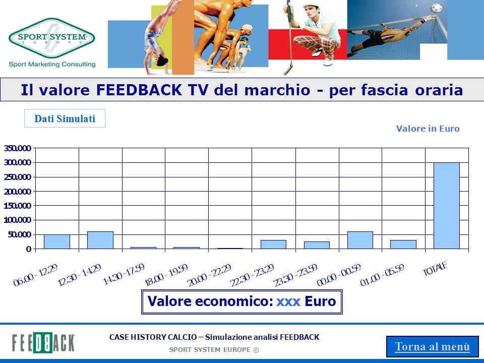 Il valore FEEDBACK TV del marchio - per fascia oraria