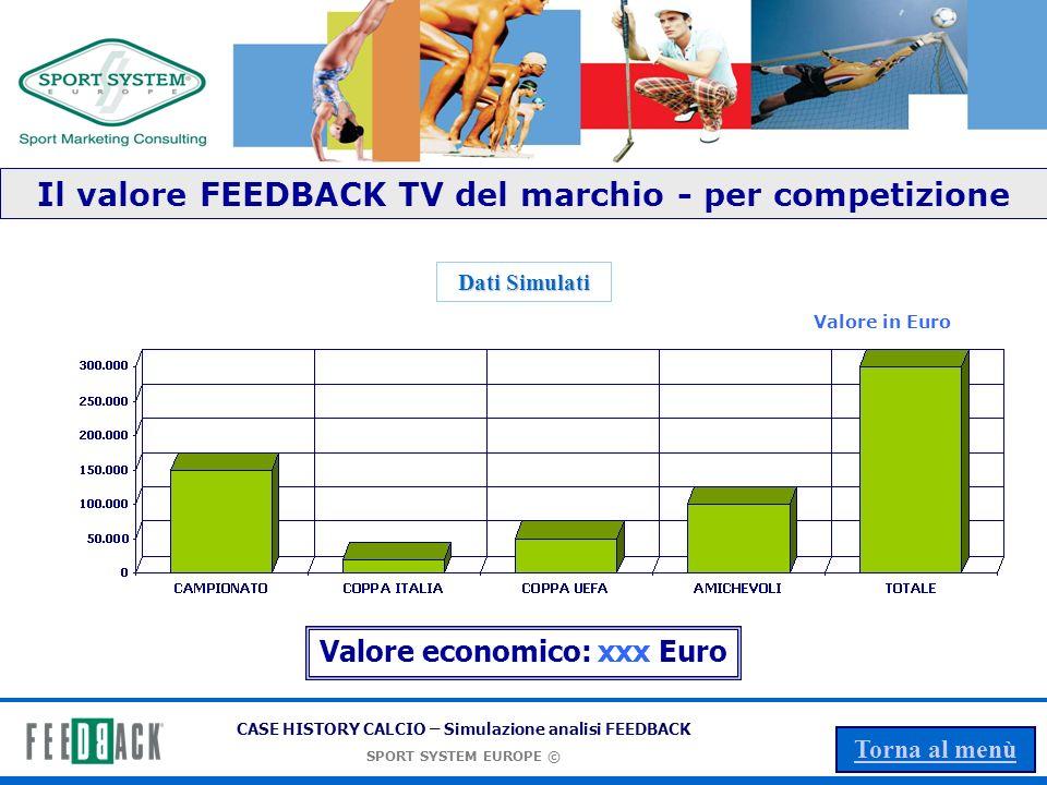 Il valore FEEDBACK TV del marchio - per competizione